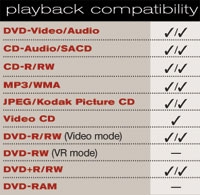 Denon DVD-3910 playback