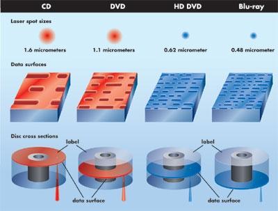 inside tech blu ray hd dvd page 2 sound vision. Black Bedroom Furniture Sets. Home Design Ideas