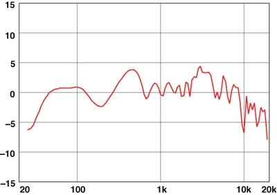 Snell Acoustics Signature Series C7 speaker Page 3 | Sound