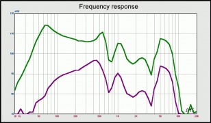 Soul by Ludacris SL300: Frequency Response