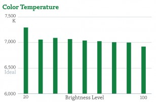 Color Temperature vs. IRE