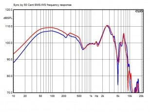 Sync by 50: frequency response