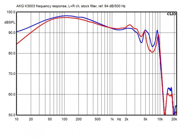 Frequency response of the K3003