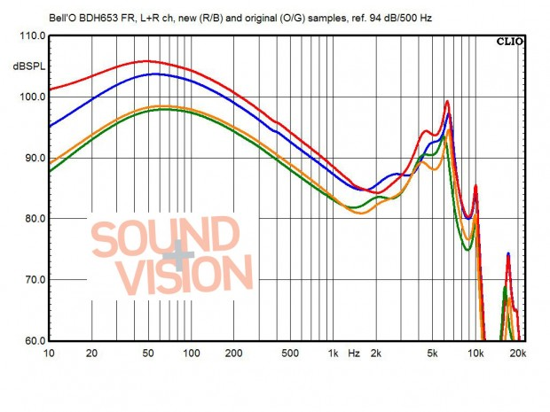 Frequency Response, Bell'O BDH653 in-ear headphone