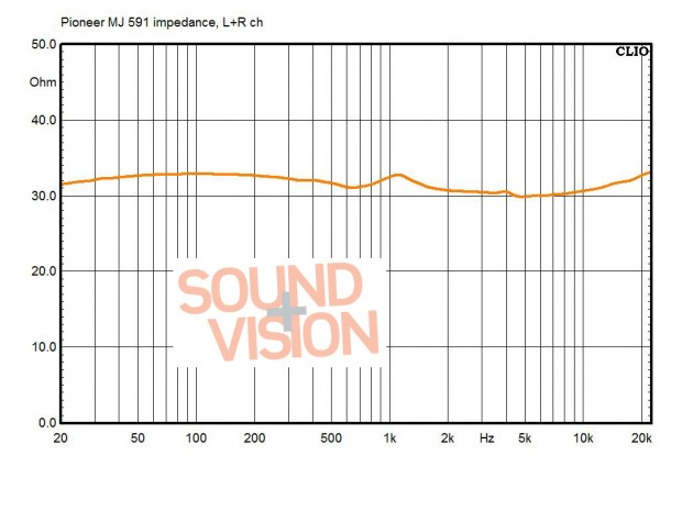 Impedance of the SE-MJ591, right channel