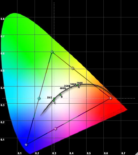 Rec. 709, the video color space
