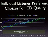 Harman CD Quality graph