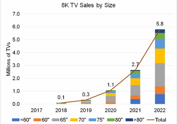 Report: 8K TV Sales Set for Steady Growth Thru 2022