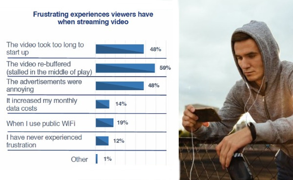 Survey: Mobile Video Streaming Breeds Frustration