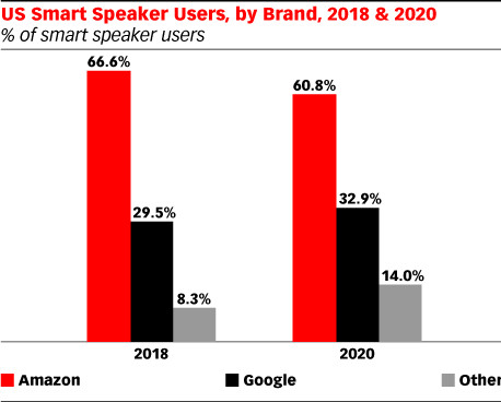 Google Home Edges Up on Amazon Echo in Smart Speaker Wars