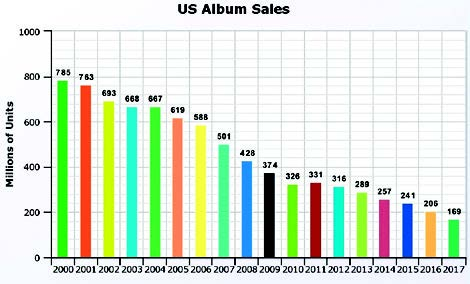 Why Are Music Album Sales Tanking?