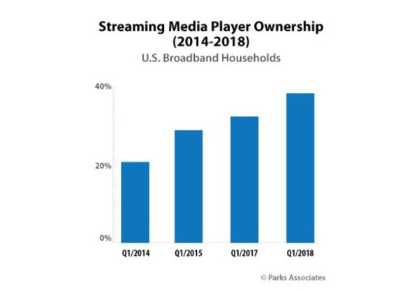 40% of U.S. Homes Now Have a Streaming Media Player