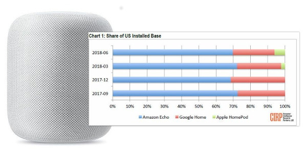 Apple's HomePod Sales Perk Up