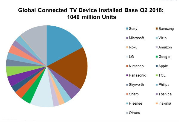 Connected-TV Devices Top 1 Billion Worldwide