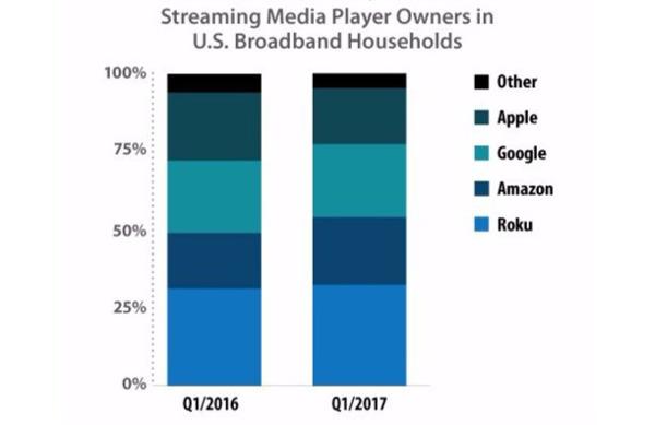 Roku Is Top Streaming Media Player in U.S.