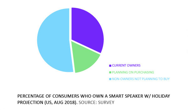 A Smart Speaker Is In Your Future