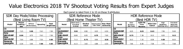 Sony A9F OLED Crowned 'King of TV' at 2018 Shootout | Sound