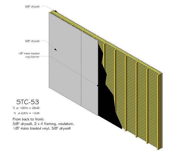 Sound Insulation For Garage Door