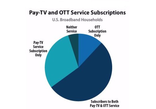 Report: Half of U.S. Homes Subscribe to Pay TV Plus At Least 1 Video Streaming Service