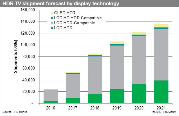 HDR TV Poised for Steady Growth Through 2021