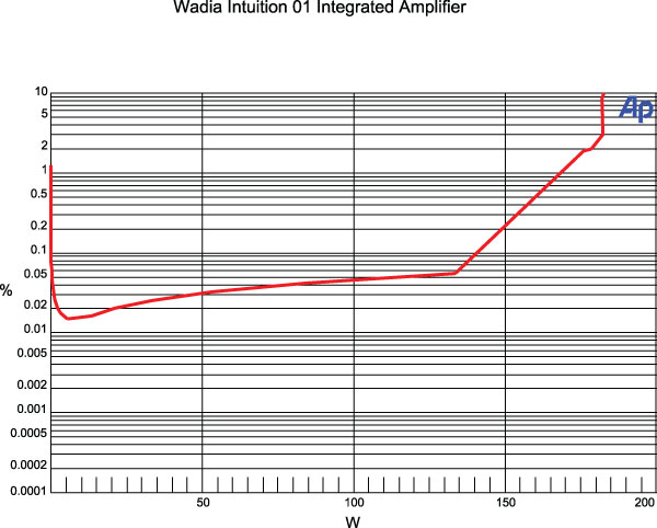 Wadia Digital Intuition 01 Integrated Amplifier-DAC Test
