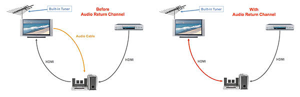 hdmi audio return channel conundrum sound  u0026 vision