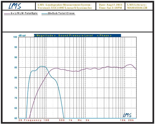 Monitor Audio MASS 5 1 Speaker System Test Bench | Sound & Vision