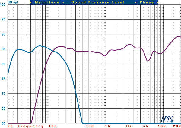 SVS Prime Satellite 51 Speaker System Review Test Bench