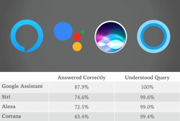 Google Assistant Wins Smart-Speaker IQ Test