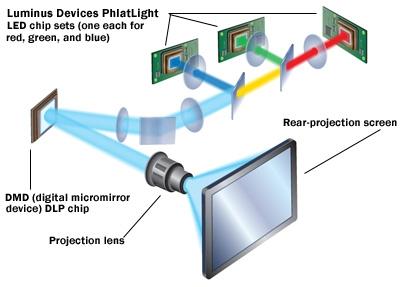 Inner Workings Inside An Led Based Light Engine Sound