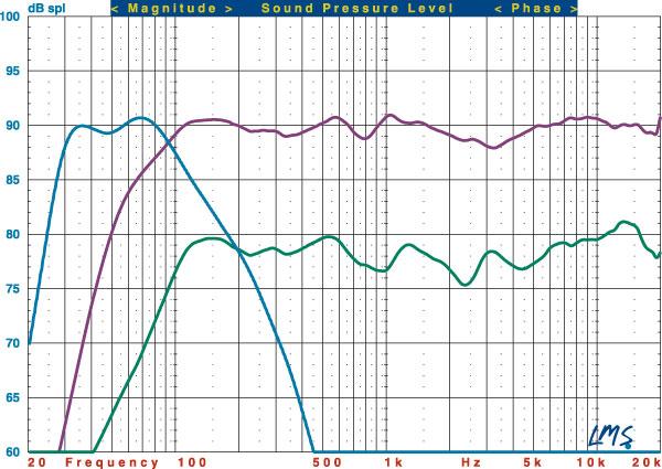 Klipsch Synergy B-20 Speaker System HT Labs Measures   Sound