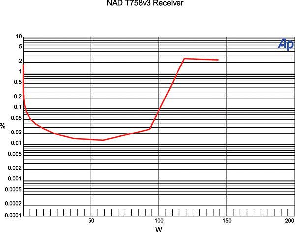 NAD T758 V3 A/V Receiver Review Test Bench | Sound & Vision