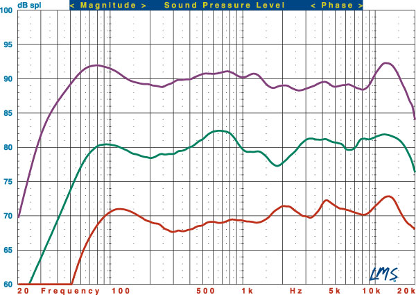 This Graph Shows The Quasi Anechoic Employing Close Miking Of All Woofers Frequency Response Verus Grand Tower L R Purple Trace