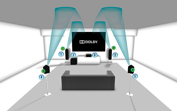 The Ultimate Test Dolby Atmos Vs Dolby Atmos Sound