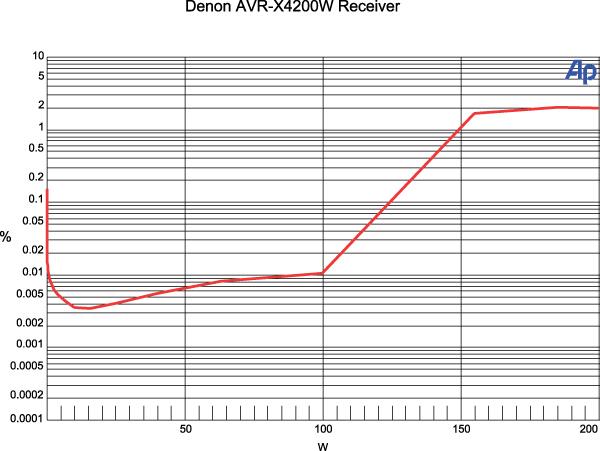 Denon AVR-X4200W A/V Receiver Review Test Bench | Sound & Vision