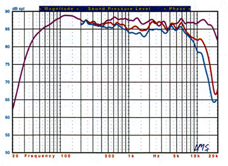 Dynaudio Special 25 & Sub 500 surround speaker system