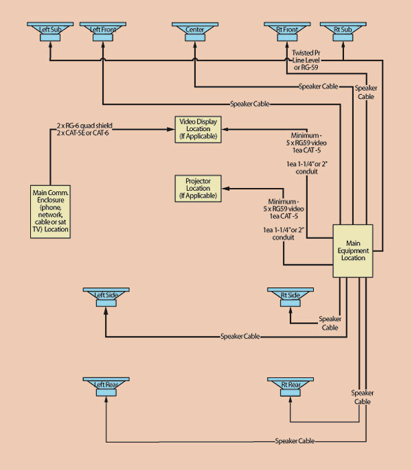 prewiring and lighting sound & vision home theater speaker setup diagram prewiring and lighting