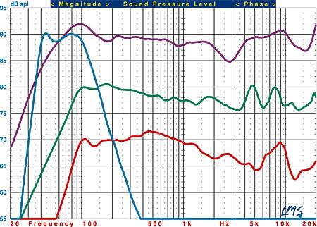 Focal Chorus 800 V Speaker System HT Labs Measures | Sound