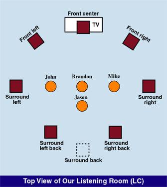 Face Off: Surround-Speaker-Configuration Wars Page 2 | Sound