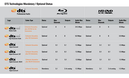 Dolby & DTS Advanced Audio Page 2 | Sound & Vision