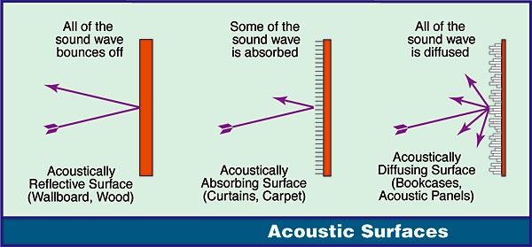 sound waves and room acoustics Of sound waves follow the same physical law as light reflection  the multiple reflection of sound waves has two effects on acoustics: (1) loudness is increased, and (2) it causes  loudness of reflected sound depends in room absorption while direct sound depends only on the distance from the source.