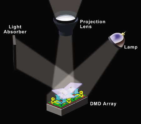 Hd2 dlp the next wave sound vision for Mirror hd projector