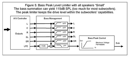 Bass Management and the LFE Channel Page 2 | Sound & Vision