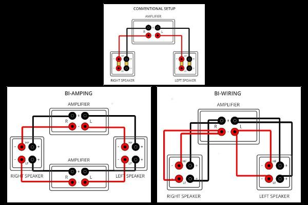 [EQHS_1162]  What Are the Benefits of Bi-Wiring Vs. Bi-Amping? | Sound & Vision | Bi Wiring Speakers Diagram |  | Sound & Vision
