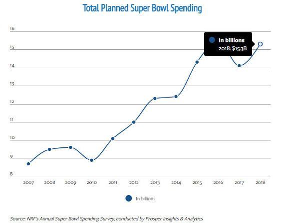 Survey: Super Bowl to Spark Sales of 8.3 Million TVs