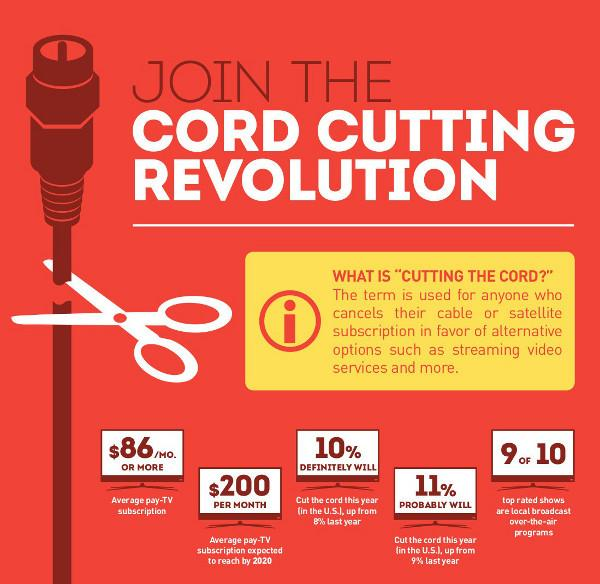Zeroing In On Cord Cutters Sound Amp Vision
