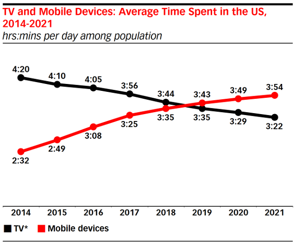 Survey: Mobile Time Outpacing TV Time for U.S. Adults