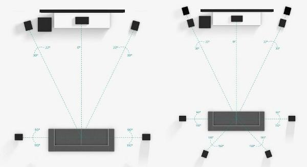 What Sort of Surround-Sound Setup Do You Have?   Sound & Vision