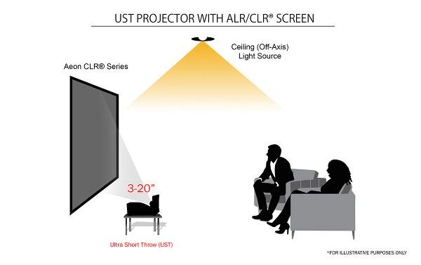 Ultra Short Throw Projectors And