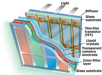Inner Workings: Inside a Liquid-Crystal Display (LCD) | Sound & Vision:LCD technology is amazingly versatile, able to power front projectors,  rear-projection TVs, and flat-panel displays.,Lighting